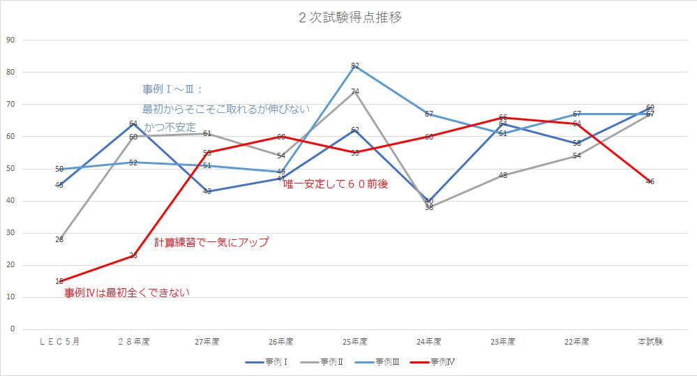2次試験得点推移グラフ